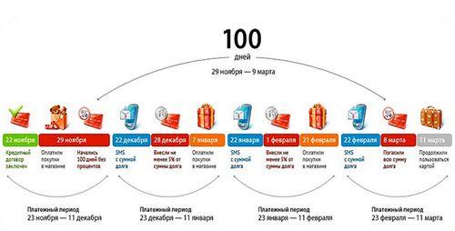 кредитка альфа банк как проходит льготный период 100 дней без процентов