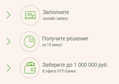 3 шага на пути к кредиту
