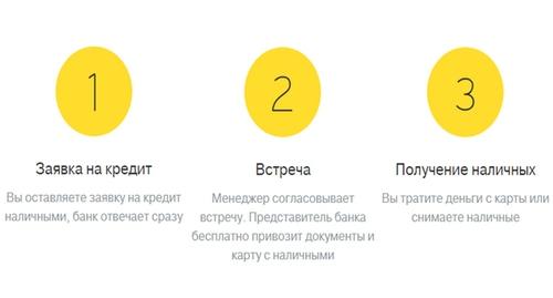 потребительский кредит в банке Тинькофф пошагово