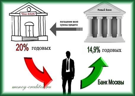 банк москвы рефинансирование кредитов других банков на выгодных условиях