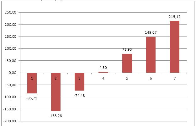 график определения доходности инвестиционного проекта