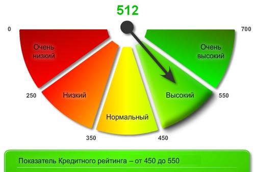 показатели кредитного рейтинга
