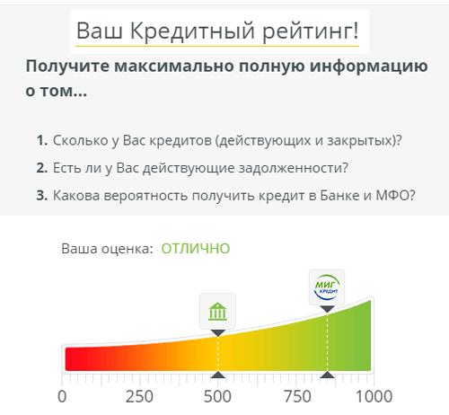 шкала в кредитном рейтинге МФО Мигкредита