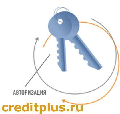 Creditplus вход в личный кабинет войти Кредит Плюс