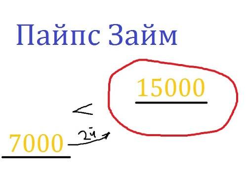 Пайпс Займ, максимальная сумма до 15 000 рублей