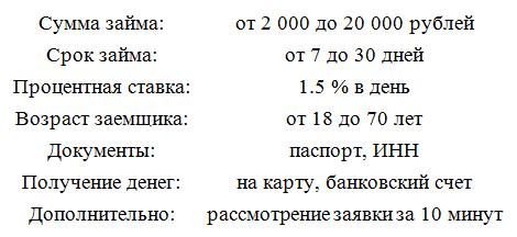 параметры мфо Займо ру