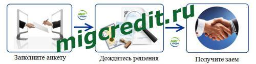 ООО Миг Кредит заявка в режиме онлайн