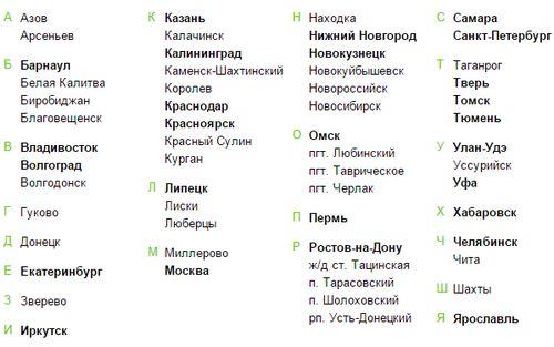 список городов работы ОТП банка