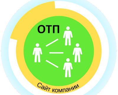 ОТП Банк официальный сайт услуги