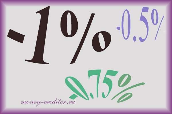 вероятность получения кредита со сниженной процентной ставкой