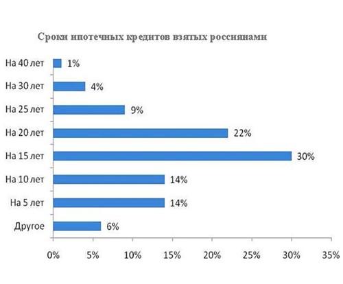 Ипотека в России как рассчитать ипотечный кредит?