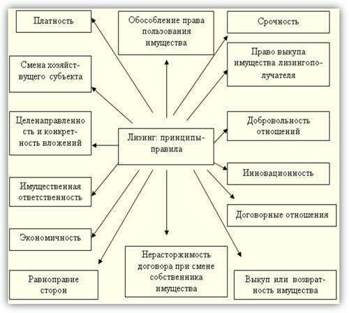 Лизинг для физических и юридических лиц в России