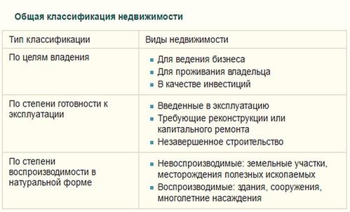 Недвижимость классификация