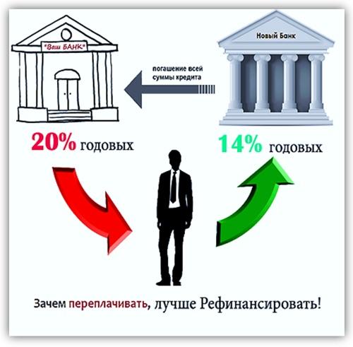 рефинансирование новый кредит в другом банке