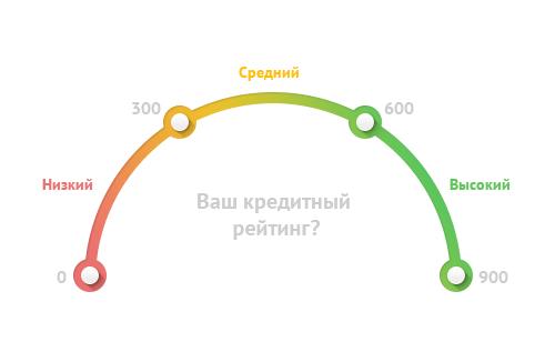 Шкала кредитного рейтинга клиента