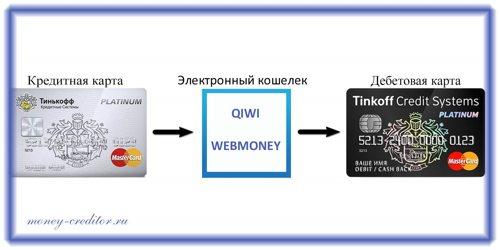 перевод денег с через виртуальный кошелек
