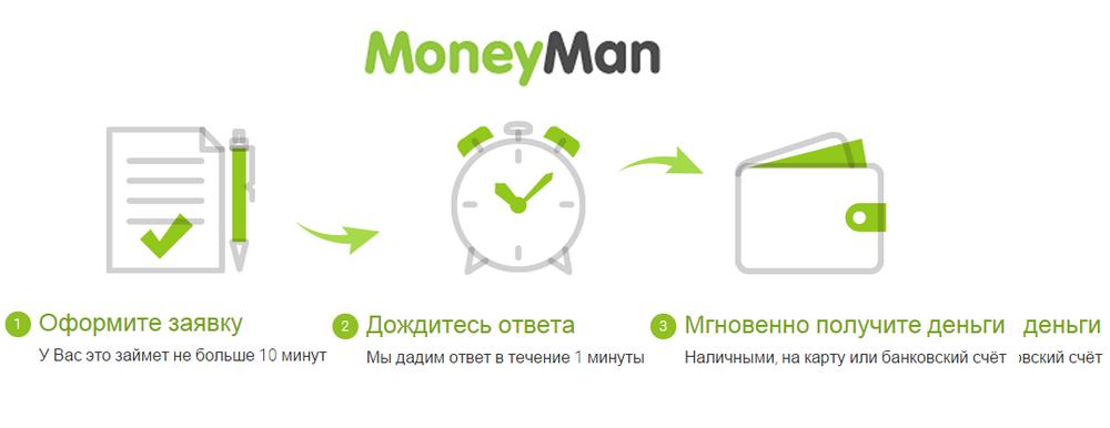 Микрофинансовая компания Манимен онлайн заявка на займ